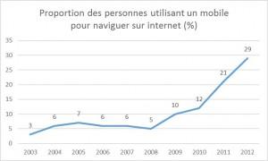 Figure 4: évolution de l'internet mobile en France. La courbe explose à partir de 2008 avec l'apparition du premier iPhone doté de la 3G