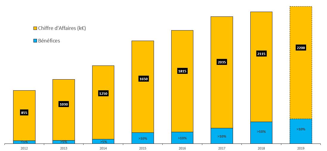 Evolution du chiffre d'affaires sur les dernières années