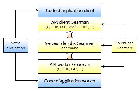 Figure 1 : pile applicative Gearman