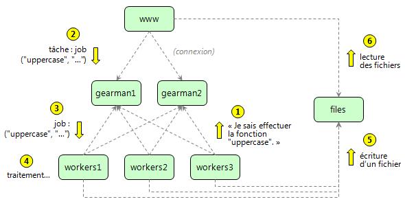 Figure 6 : schéma de fonctionnement