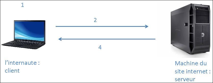 Figure 1 : exemple d'échange client/serveur