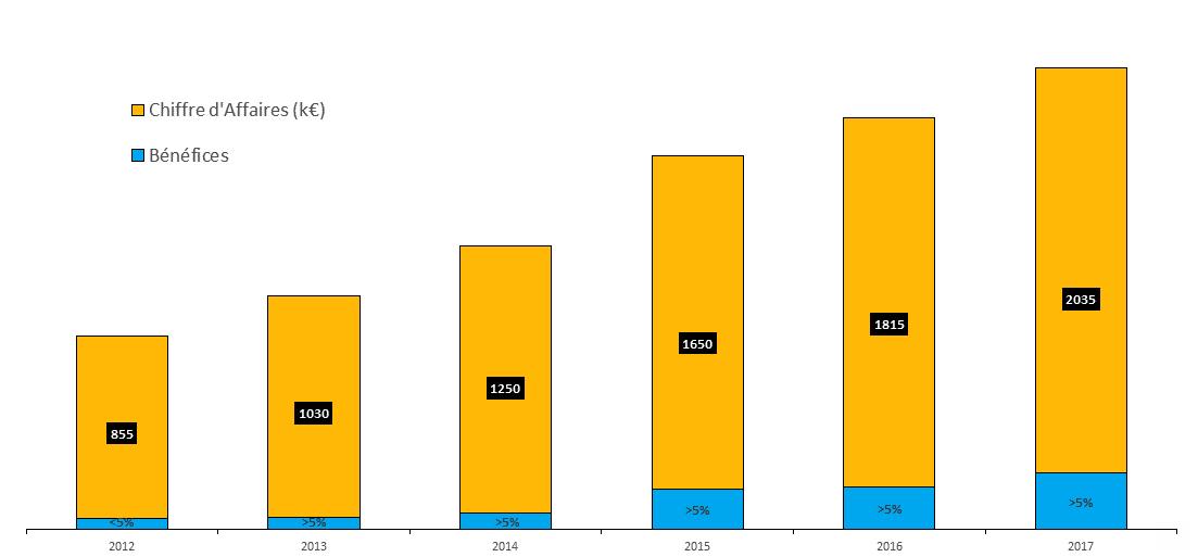Evolution du chiffre d'affaires sur les 5 dernières années